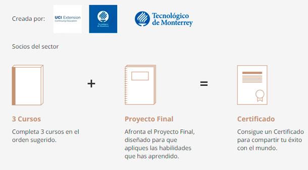 programa-de-gestión-de-proyectos-tecnológico-de-monterrrey